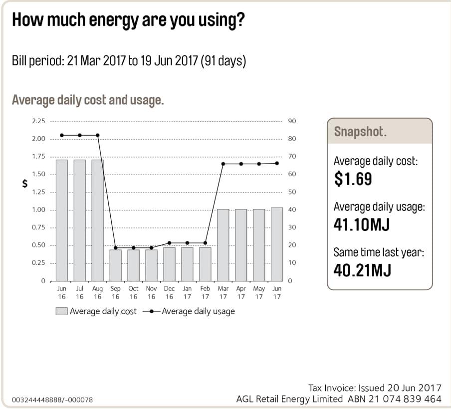 Average Electricity Bill 3 Bedroom Apartment Sydney